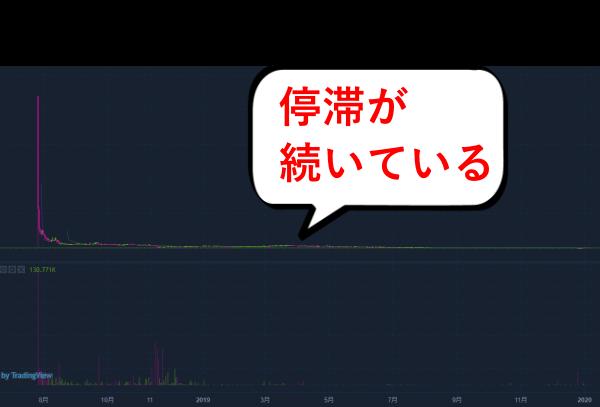 NAMコインのチャート画像