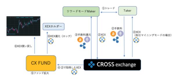 クロスエクスチェンジの新サービス