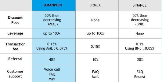 AMANPURI(アマンプリ)の取引所比較