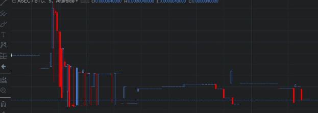 ASECコインの大暴落