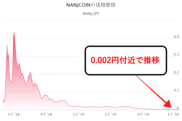 なんJコインのチャート画像