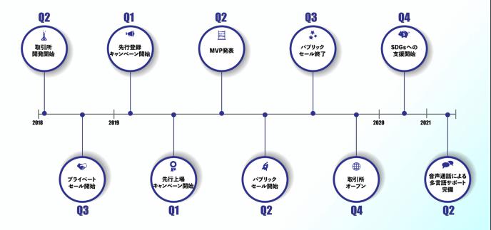 AMANPURI(アマンプリ)のロードマップ