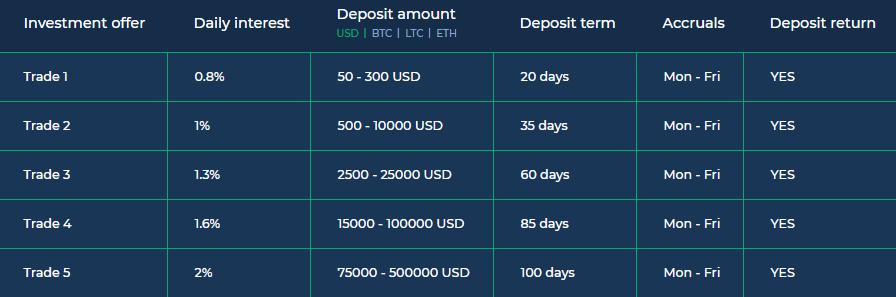 FindaxCapitalの投資プラン