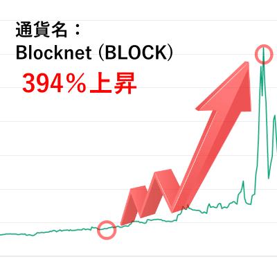 Blocknet (BLOCK)のチャート画像