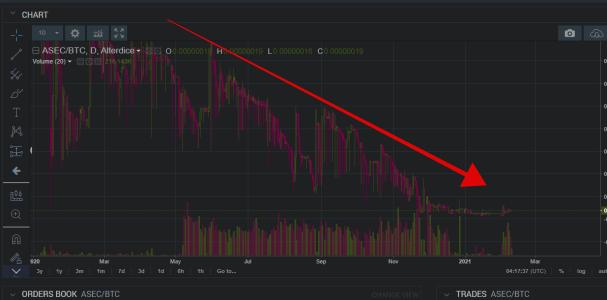 asecコインの最新チャート