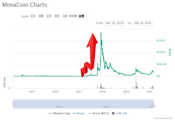 モナコインチャート画像