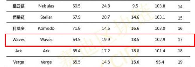 仮想通貨ウェーブスが格付けに17位ランクイン