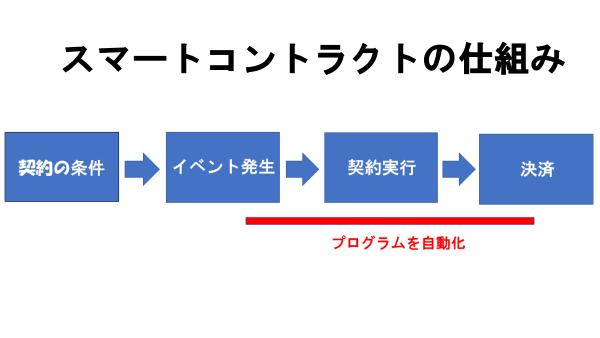 スマートコントラクトの仕組み