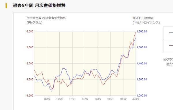 金価格チャート