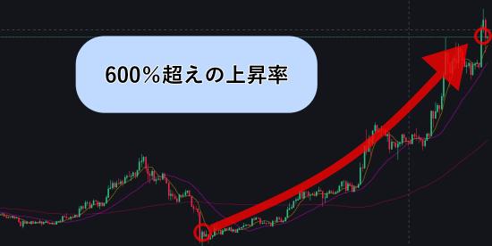 仮想通貨カルダノのチャート画像