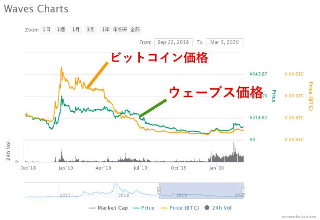 仮想通貨ウェーブスのチャート画像