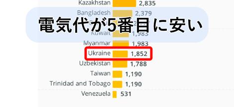 ウクライナの電気代
