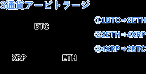 3通貨アービトラージの仕組み