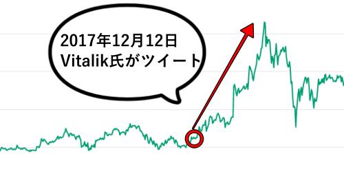 omisegoのチャート画像