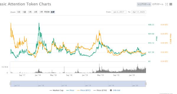 BATとビットコインの価格関係