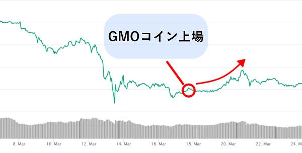 BATがGMOコインへ上場