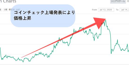 仮想通貨BATのチャート画像