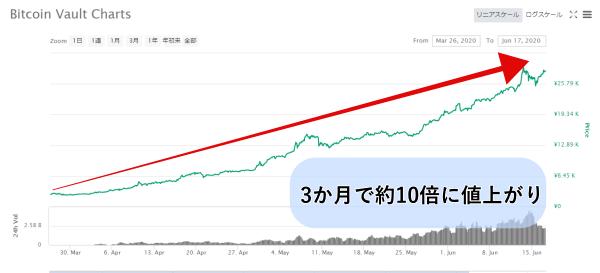 ビットコインボルトのチャート画像