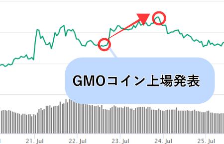 仮想通貨omgのチャート画像