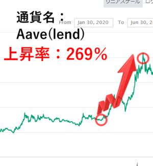 仮想通貨リサーチ7月の実績Aave
