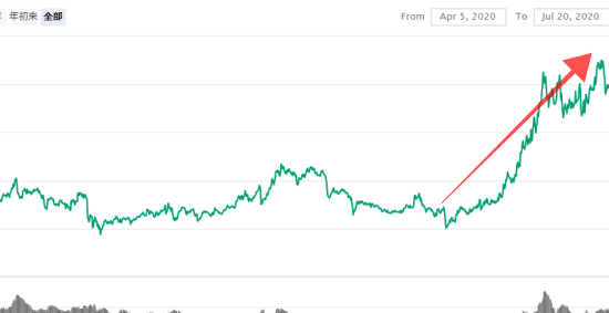 仮想通貨COSMOS(コスモス)のチャート画像