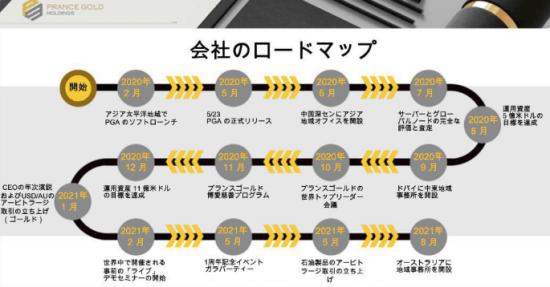 プランスゴールドのロードマップ