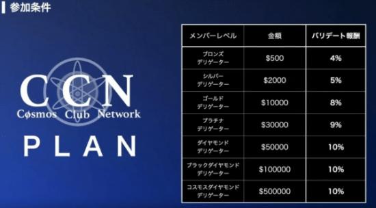 CCNの投資プラン