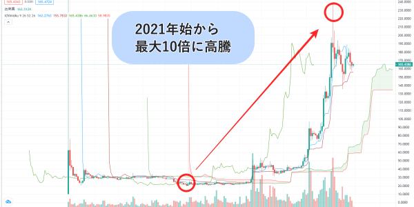 ファイルコインのチャート画像