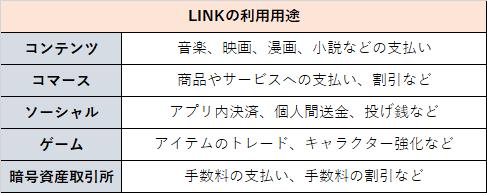 仮想通貨LINKの使い道