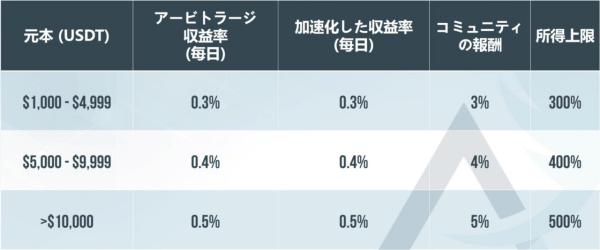 ALPHA ROCの利率