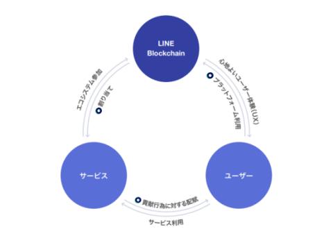LINEトークンエコノミーの仕組み