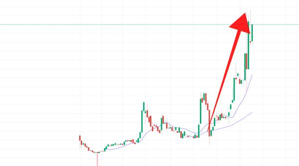仮想通貨LINK(LN)のチャート画像