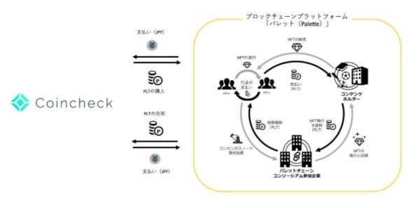 ブロックチェーンプラットフォーム パレットの仕組み