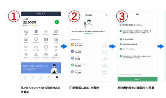 BITMAXの登録方法