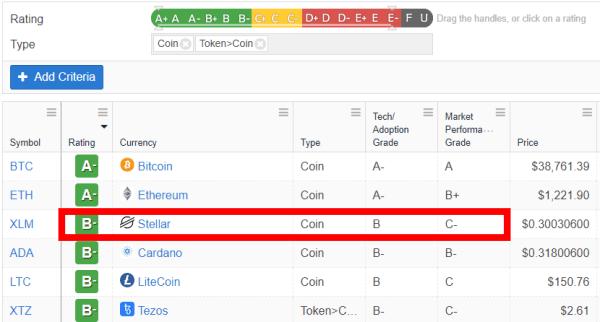 weiss crypto ratingsによるステラルーメンの評価