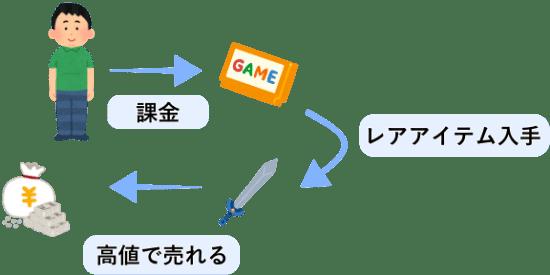NFTゲームに課金するメリット