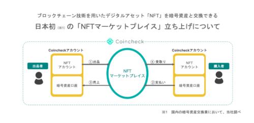 コインチェックがNFT事業に参入