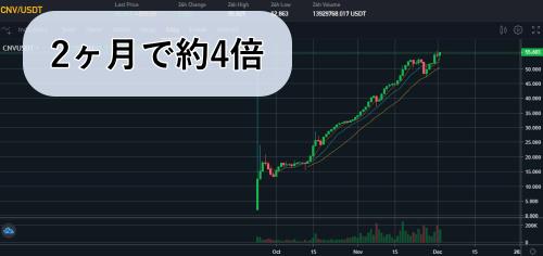 CNVのチャート画像