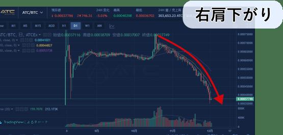 アトミックコインの価格チャート画像
