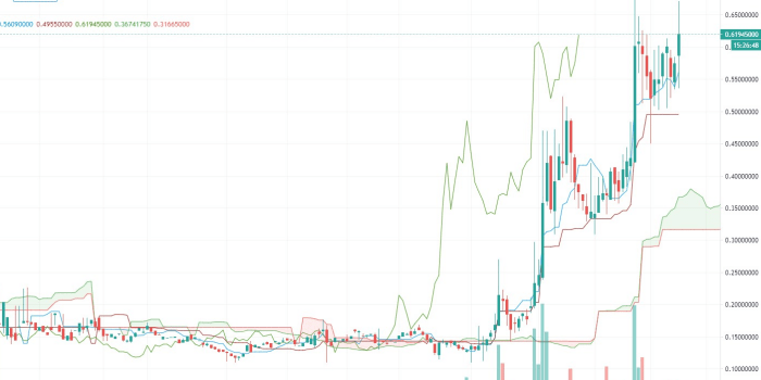 エンジンコインの最新チャート画像