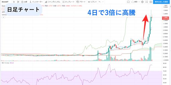エンジンコインの日足チャート