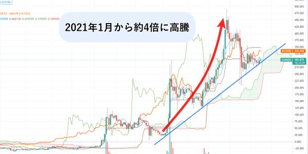 ステラルーメンの日足チャート