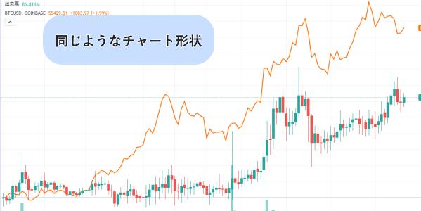 仮想通貨トロンのチャート画像