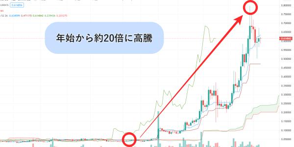 仮想通貨SANDのチャート画像