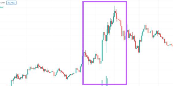 仮想通貨solanaのチャート画像