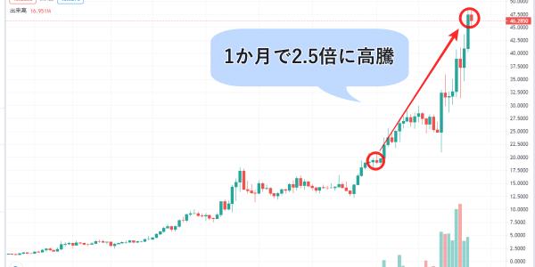 仮想通貨SOLANA(SOL)のチャート画像