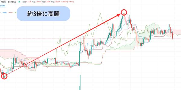 仮想通貨セーフパル(SFP)のチャート画像