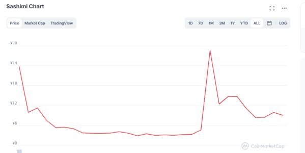 sashimiトークンのチャート画像