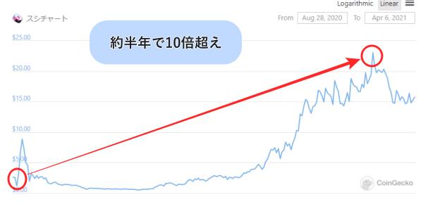 sushiswapのチャート画像