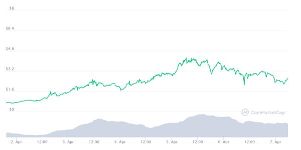 TENSETのチャート画像
